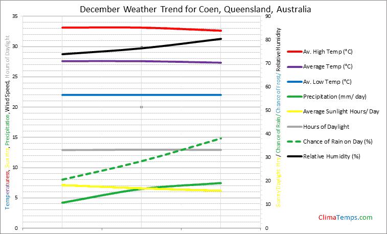 Graph of weather in Coen, Queensland in December