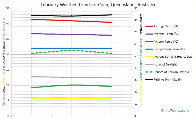 Graph of weather in Coen, Queensland in February
