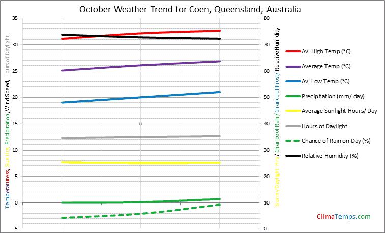 Graph of weather in Coen, Queensland in October