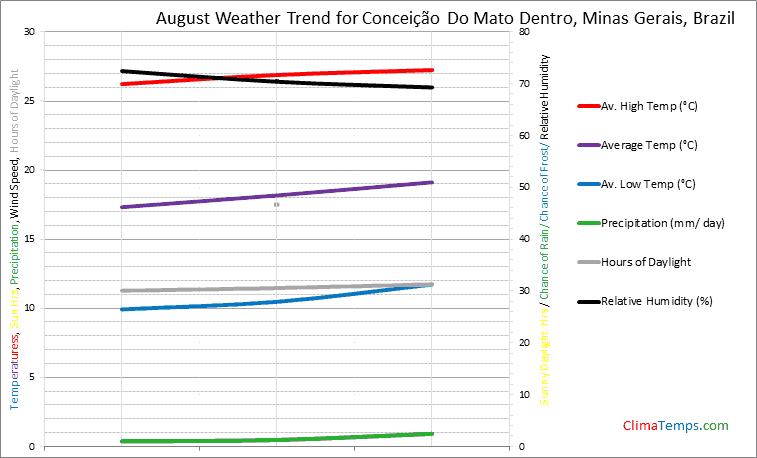 Graph of weather in Conceição Do Mato Dentro, Minas Gerais in August