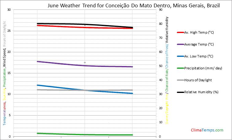 Graph of weather in Conceição Do Mato Dentro, Minas Gerais in June