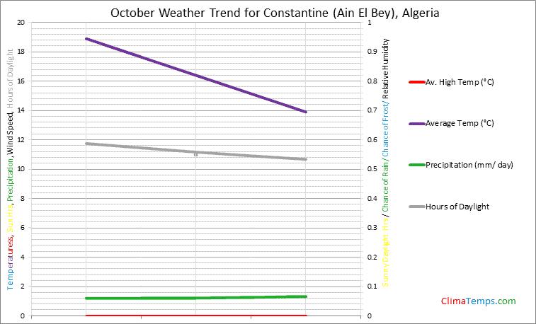 Graph of weather in Constantine (Ain El Bey) in October