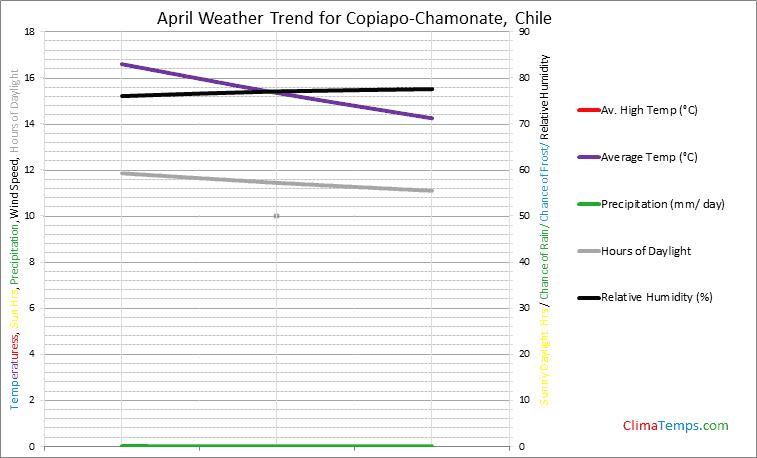 Graph of weather in Copiapo-Chamonate in April