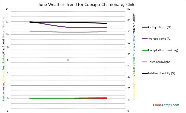Graph of weather in Copiapo-Chamonate in June