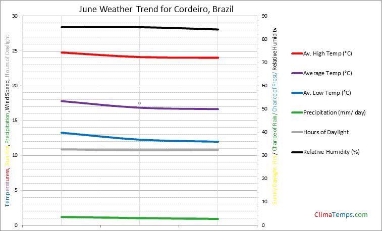 Graph of weather in Cordeiro in June