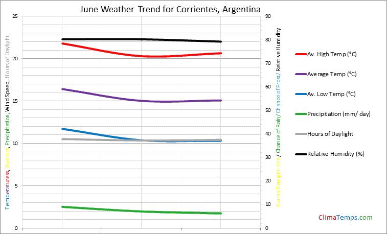 Graph of weather in Corrientes in June