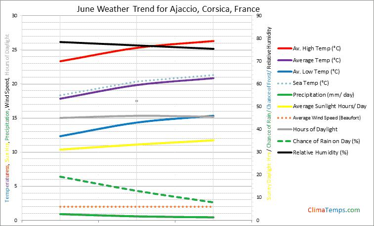 Graph of weather in Ajaccio, Corsica in June