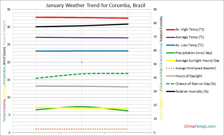 Graph of weather in Corumba in January