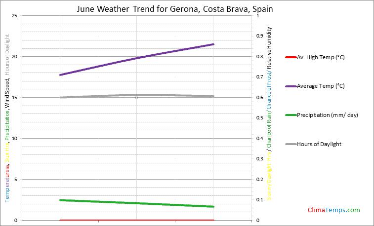 Graph of weather in Gerona, Costa Brava in June