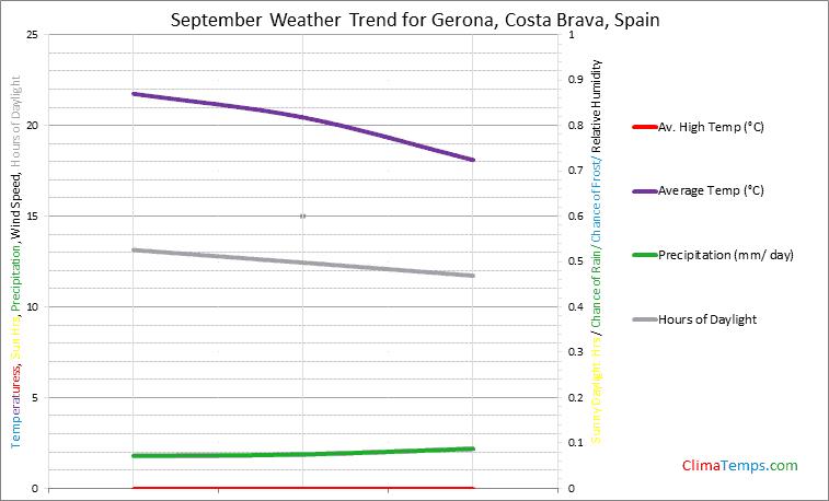 Graph of weather in Gerona, Costa Brava in September