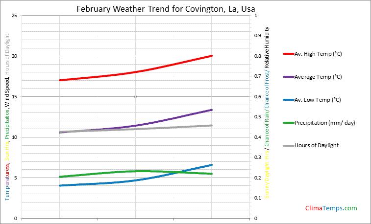 Graph of weather in Covington, La in February