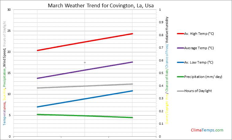 Graph of weather in Covington, La in March