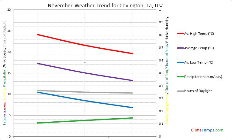 Graph of weather in Covington, La in November