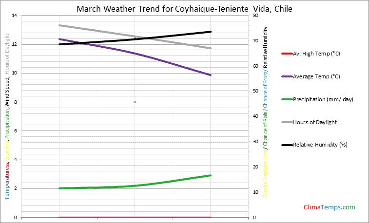 Graph of weather in Coyhaique-Teniente Vida in March
