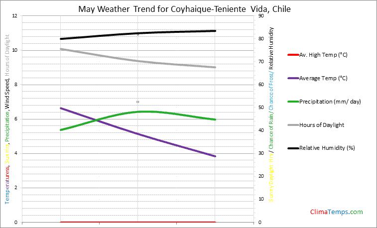 Graph of weather in Coyhaique-Teniente Vida in May