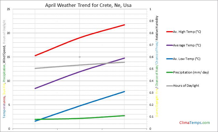 Graph of weather in Crete, Ne in April