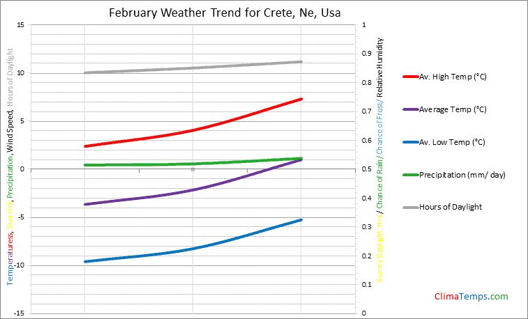 Graph of weather in Crete, Ne in February