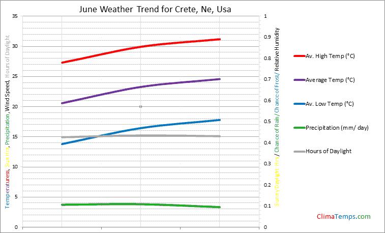 Graph of weather in Crete, Ne in June