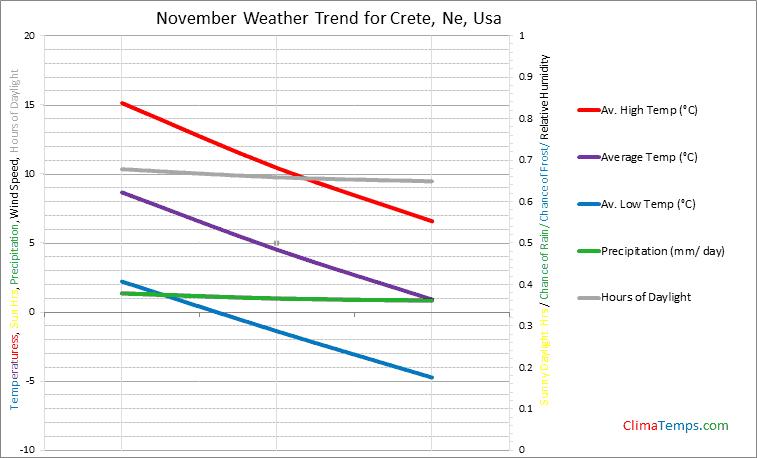 Graph of weather in Crete, Ne in November