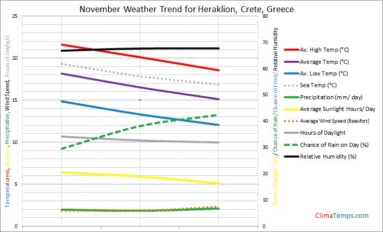 Weather In November In Heraklion Crete Greece