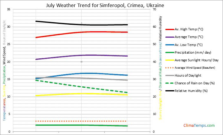 Graph of weather in Simferopol, Crimea in July