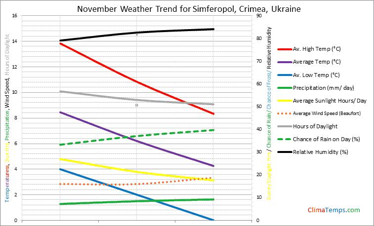 Graph of weather in Simferopol, Crimea in November
