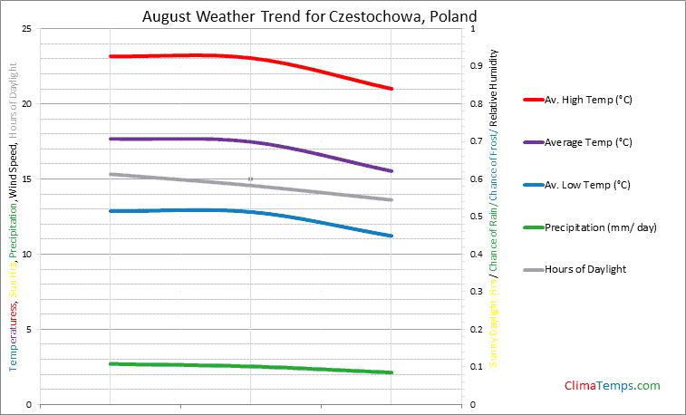 Graph of weather in Czestochowa in August