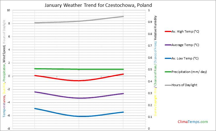 Graph of weather in Czestochowa in January