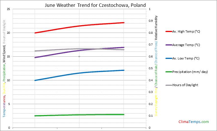 Graph of weather in Czestochowa in June