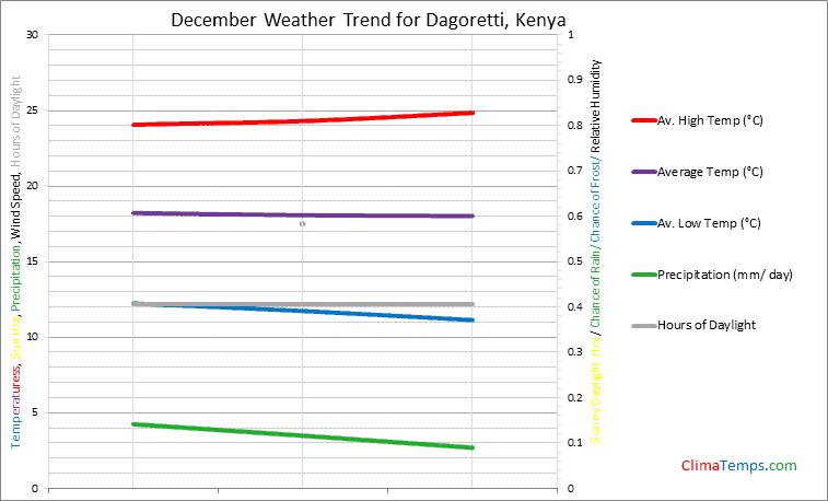 Graph of weather in Dagoretti in December