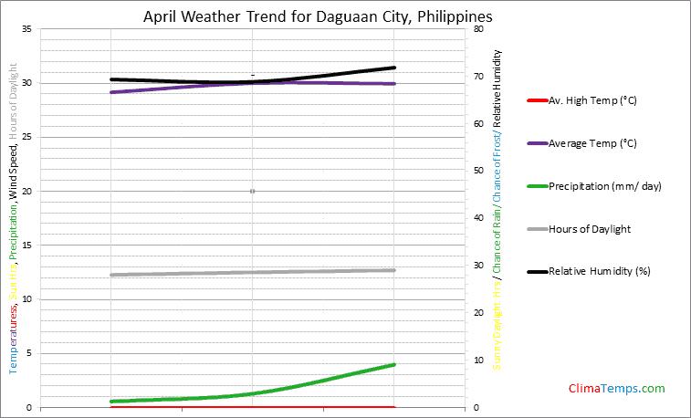 Graph of weather in Daguaan City in April