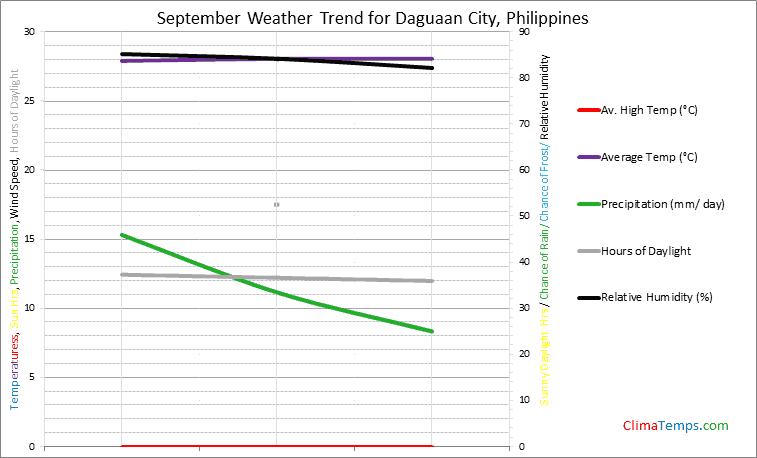 Graph of weather in Daguaan City in September