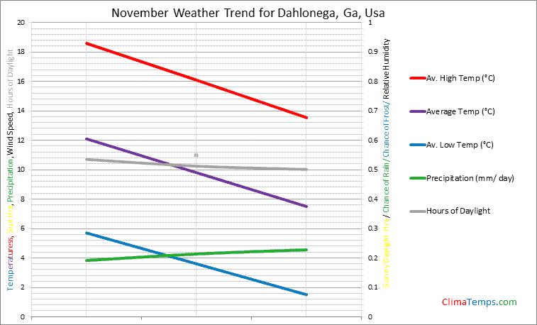 Graph of weather in Dahlonega, Ga in November