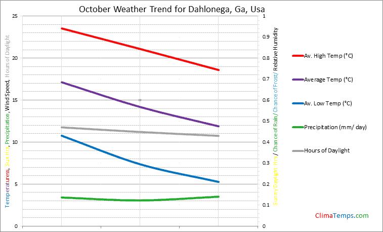 Graph of weather in Dahlonega, Ga in October