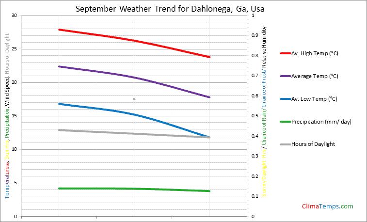 Graph of weather in Dahlonega, Ga in September