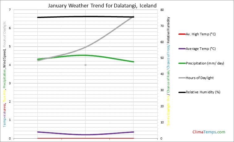 Graph of weather in Dalatangi in January