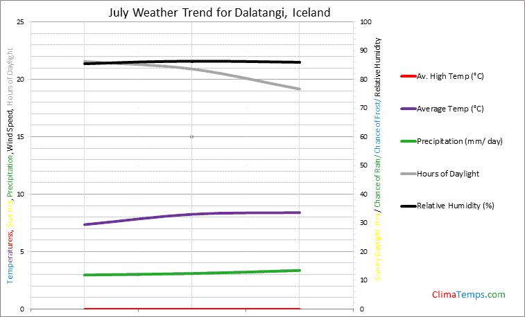 Graph of weather in Dalatangi in July