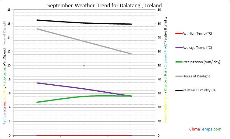 Graph of weather in Dalatangi in September