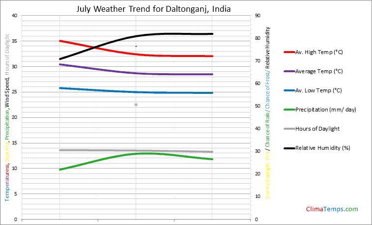 Graph of weather in Daltonganj in July