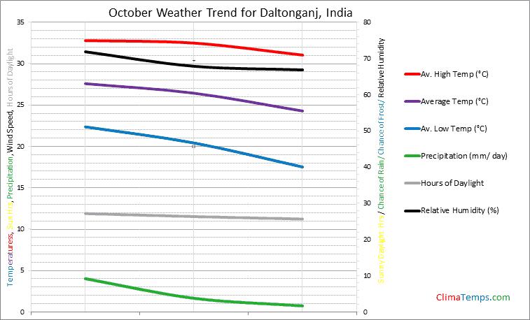 Graph of weather in Daltonganj in October