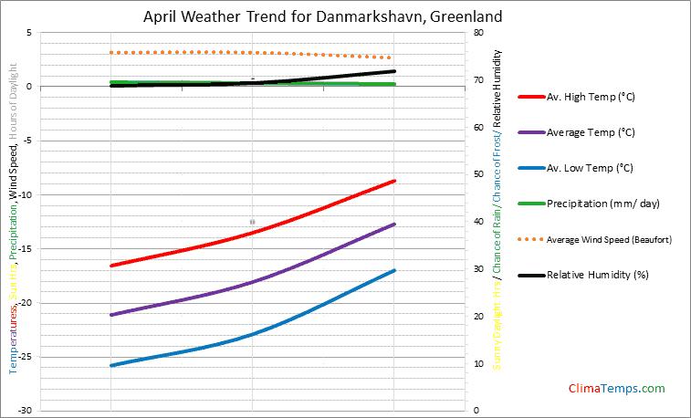 Graph of weather in Danmarkshavn in April