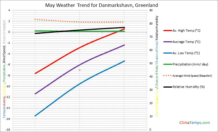 Graph of weather in Danmarkshavn in May