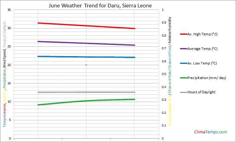 Graph of weather in Daru in June