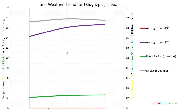 Graph of weather in Daugavpils in June