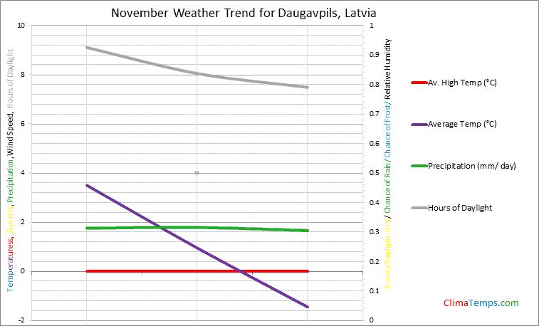 Graph of weather in Daugavpils in November