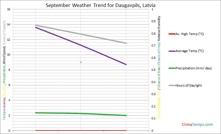Graph of weather in Daugavpils in September