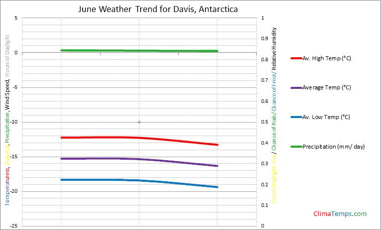 Graph of weather in Davis in June