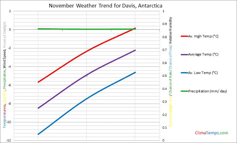 Graph of weather in Davis in November