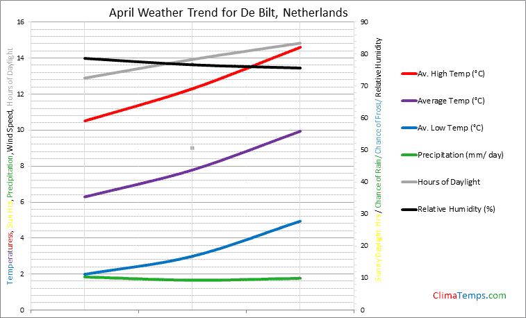 Graph of weather in De Bilt in April