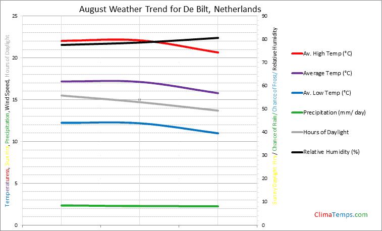 Graph of weather in De Bilt in August